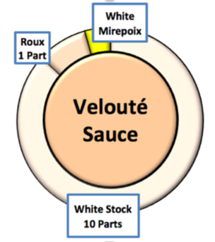Velouté Sauce recipe - and Small Sauce Variations