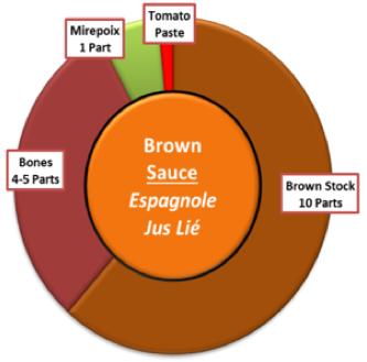 Brown Sauces - Espagnole, Demi-Glace, Jus Lié, and Fond Lié
