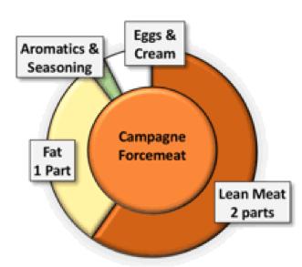 Forcemeats - Techniques, Ratios and Recipes