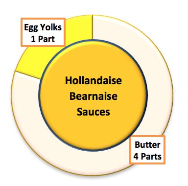 Emulsion Sauces - Hollandaise, Bearnaise and Beurre Blanc
