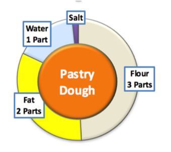 Pastry Dough Ratio.png