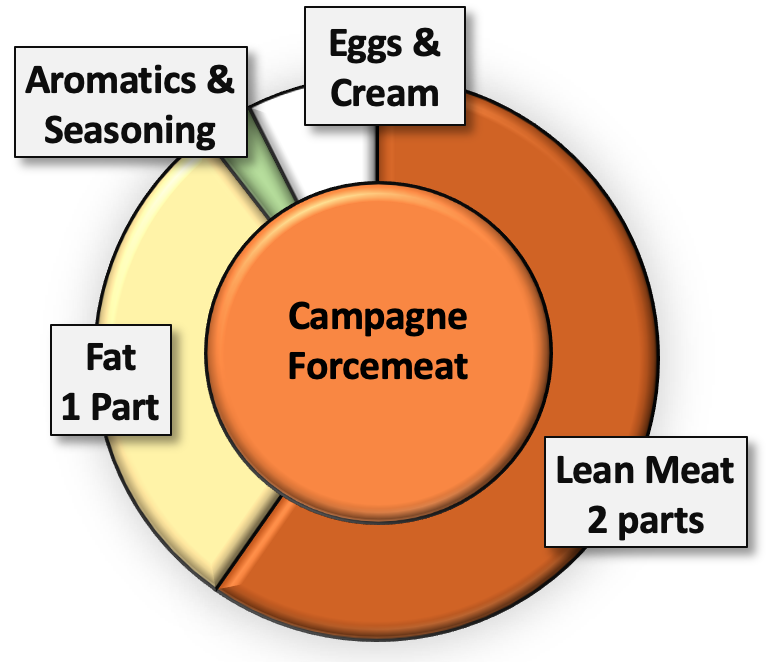 Preparing Forcemeats - For Pates & Terrines