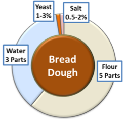 Bread Dough Ratio.png