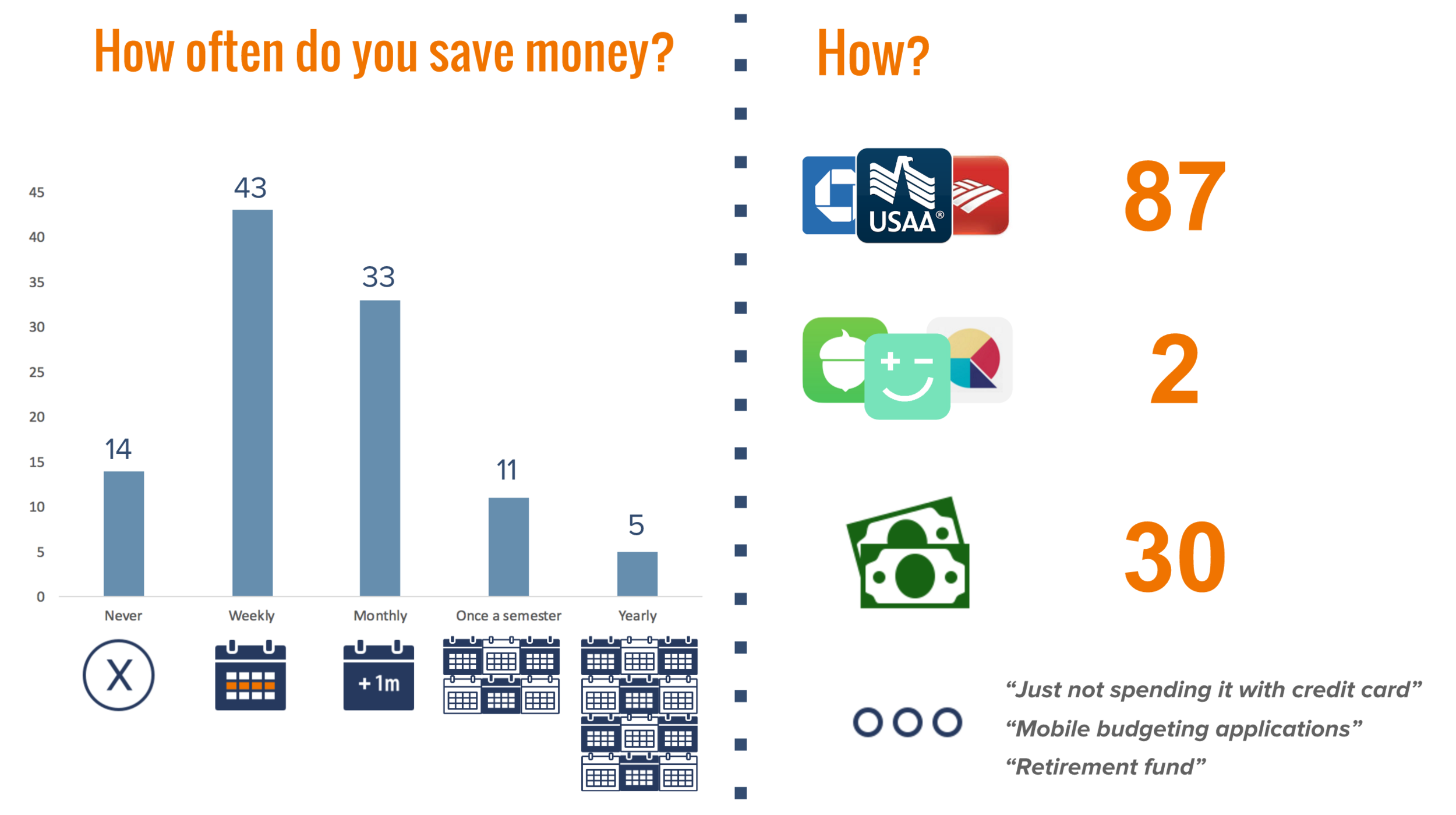 According to our survey, most respondents save weekly. 87 respondents save with banking apps, 2 are using mobile applications that encourage saving, and 30 said they save with cash.