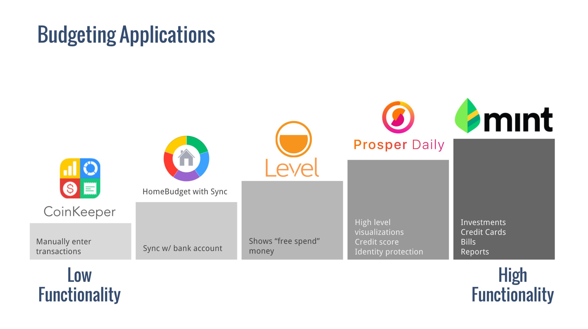 Budgeting apps analysis