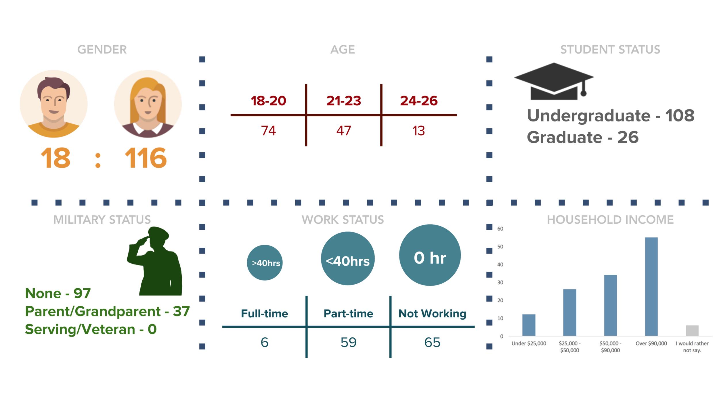 Millennials Survey demographic information