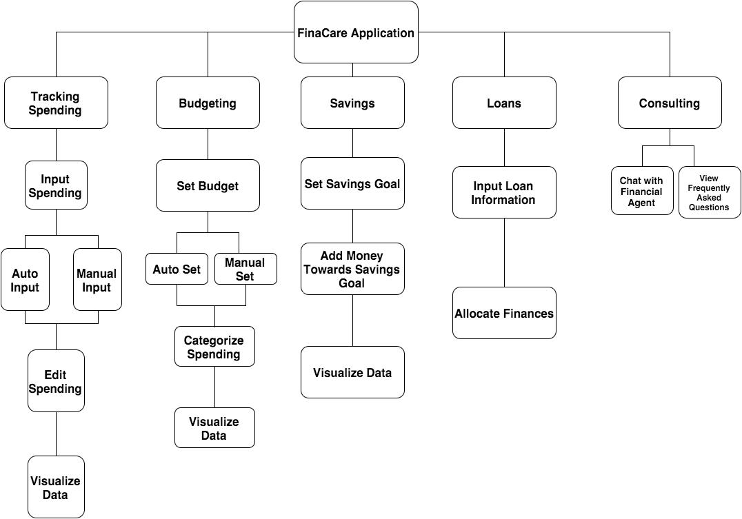 task structure model