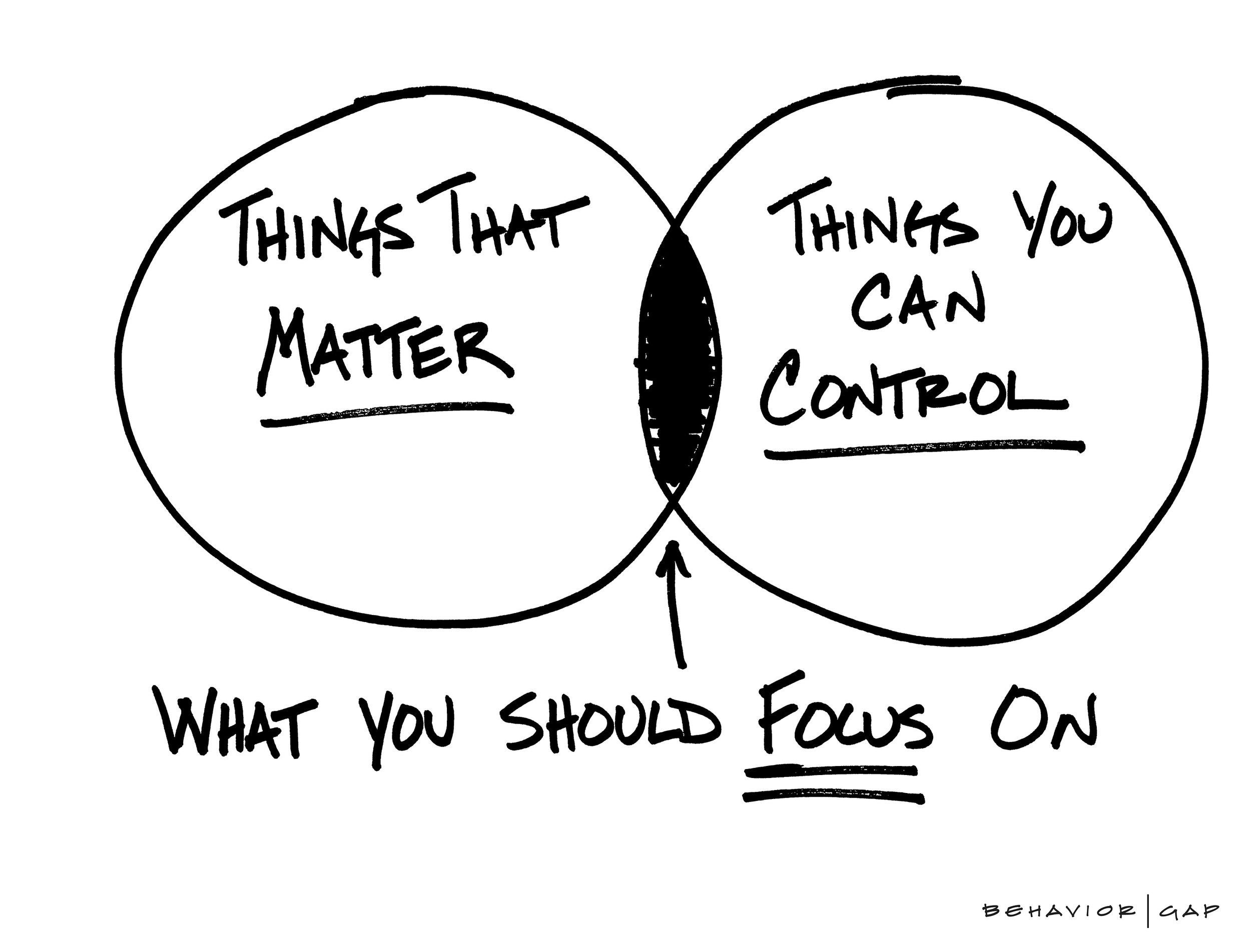 Focus Things That Matter_Behavior Gap.jpg