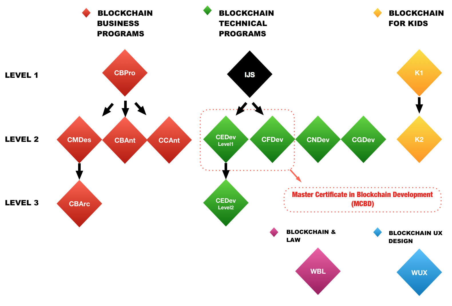 The Blockchain Hub Programs and Certifications in Toronto