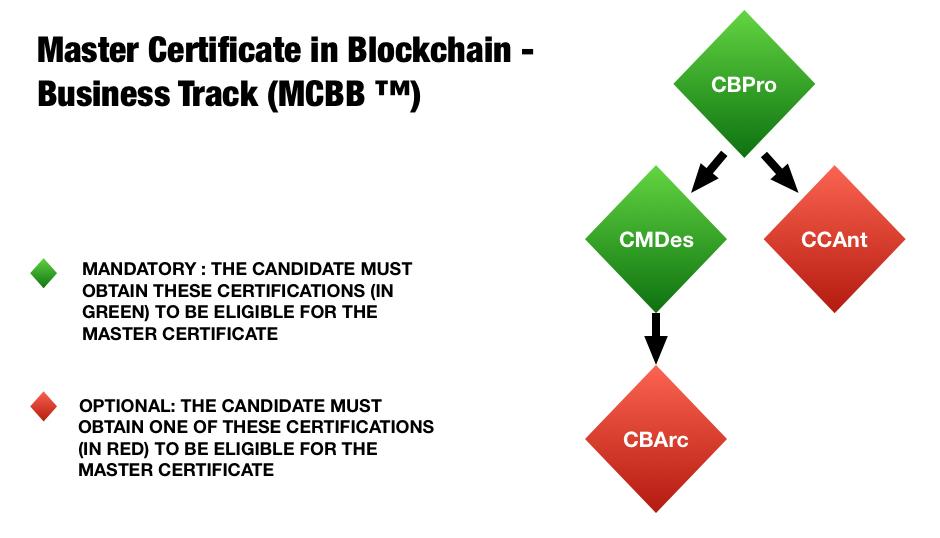 Blockchain Hub Master Certificate for Businesses and Toronto Blockchain Startups