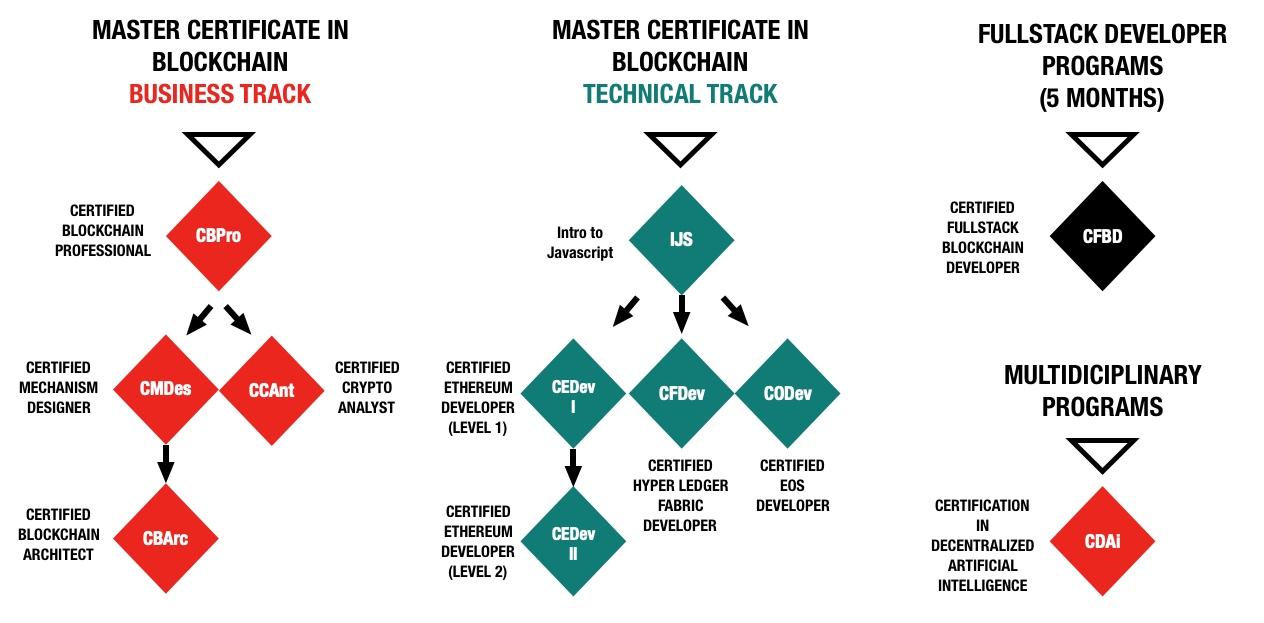 Blockchain Courses Canada