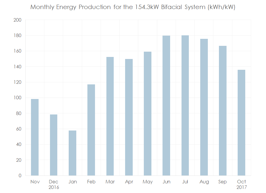 Figure 3.  Monthly energy production in kWh/kW for the Kingston bifacial system. The system consisted of 532 of 290W bifacial modules yielding a 154.28kW module system.