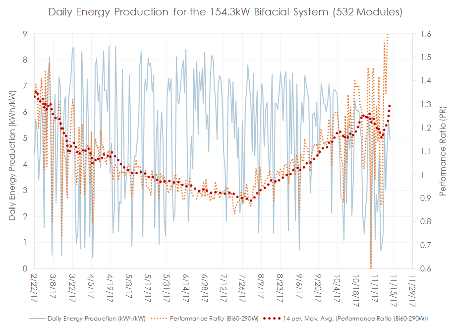 Figure 4.   Daily energy production in kWh/kW (Blue) and the system calculated performance ratio (Orange). A 14-day moving average trend line (Dark Red) is used to illustrate seasonal change in performance ratio.