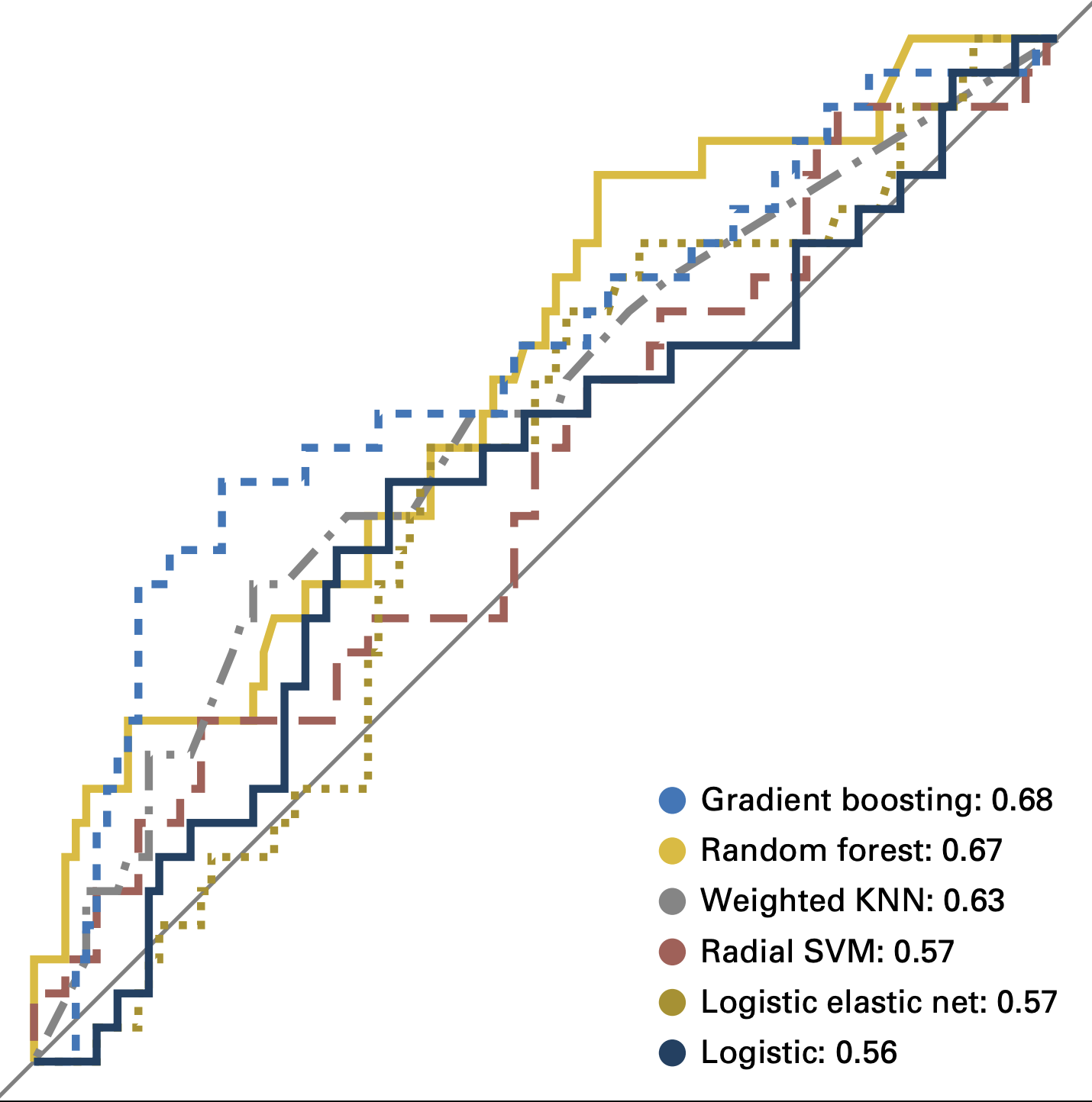 Atypical Ductal Hyperplasia Upgrade Prediction - [paper]