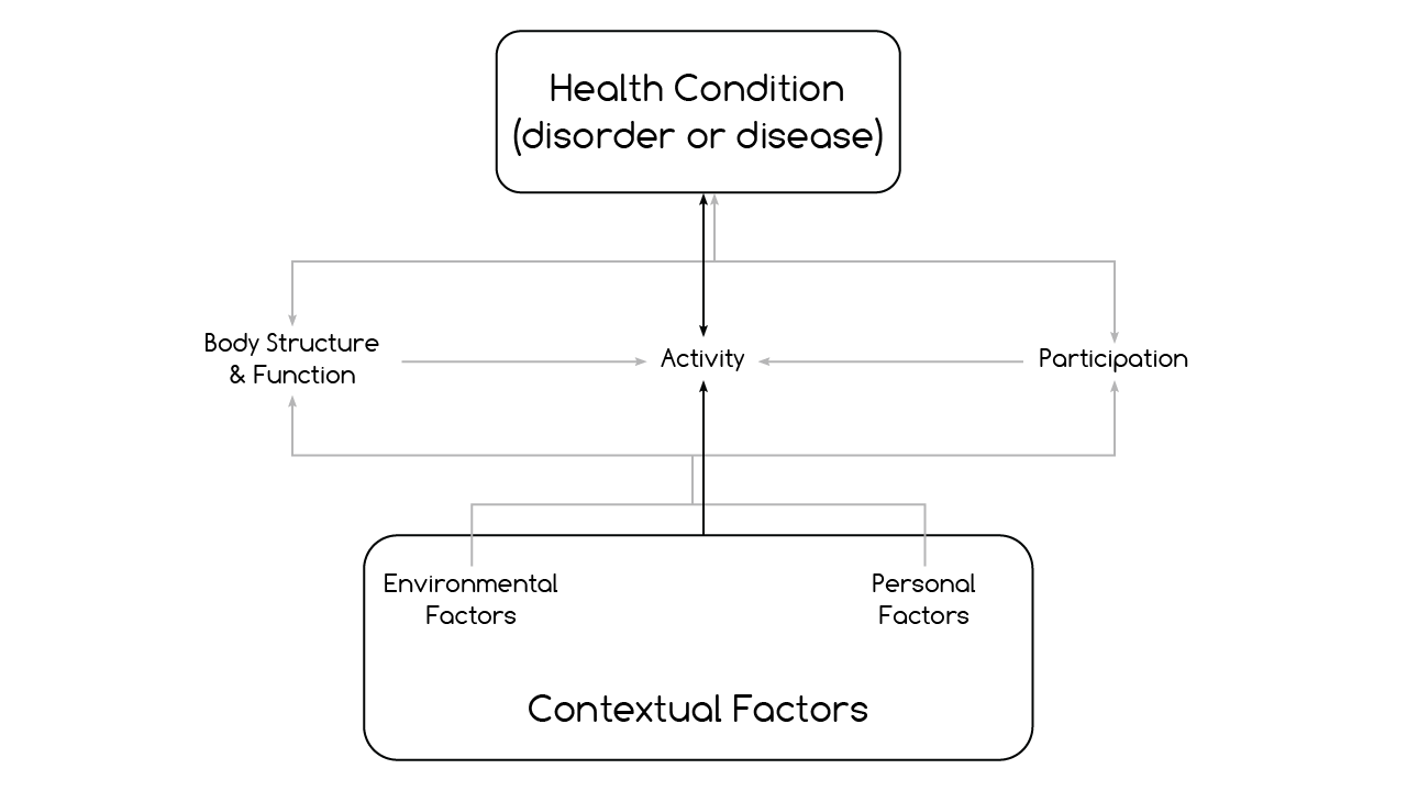 Figure 3.12 - Contextual Factors