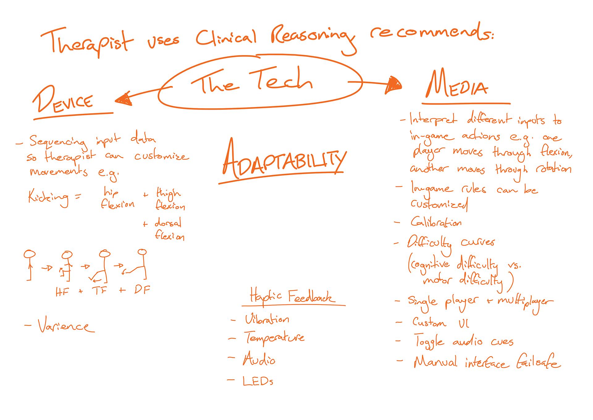 Figure 4.1 - Adaptability
