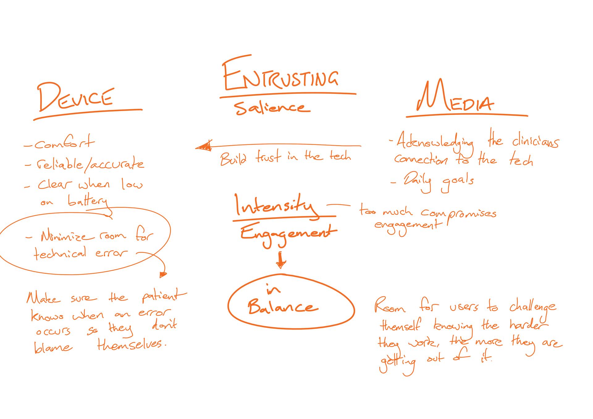 Figure 4.3 - Entrusting