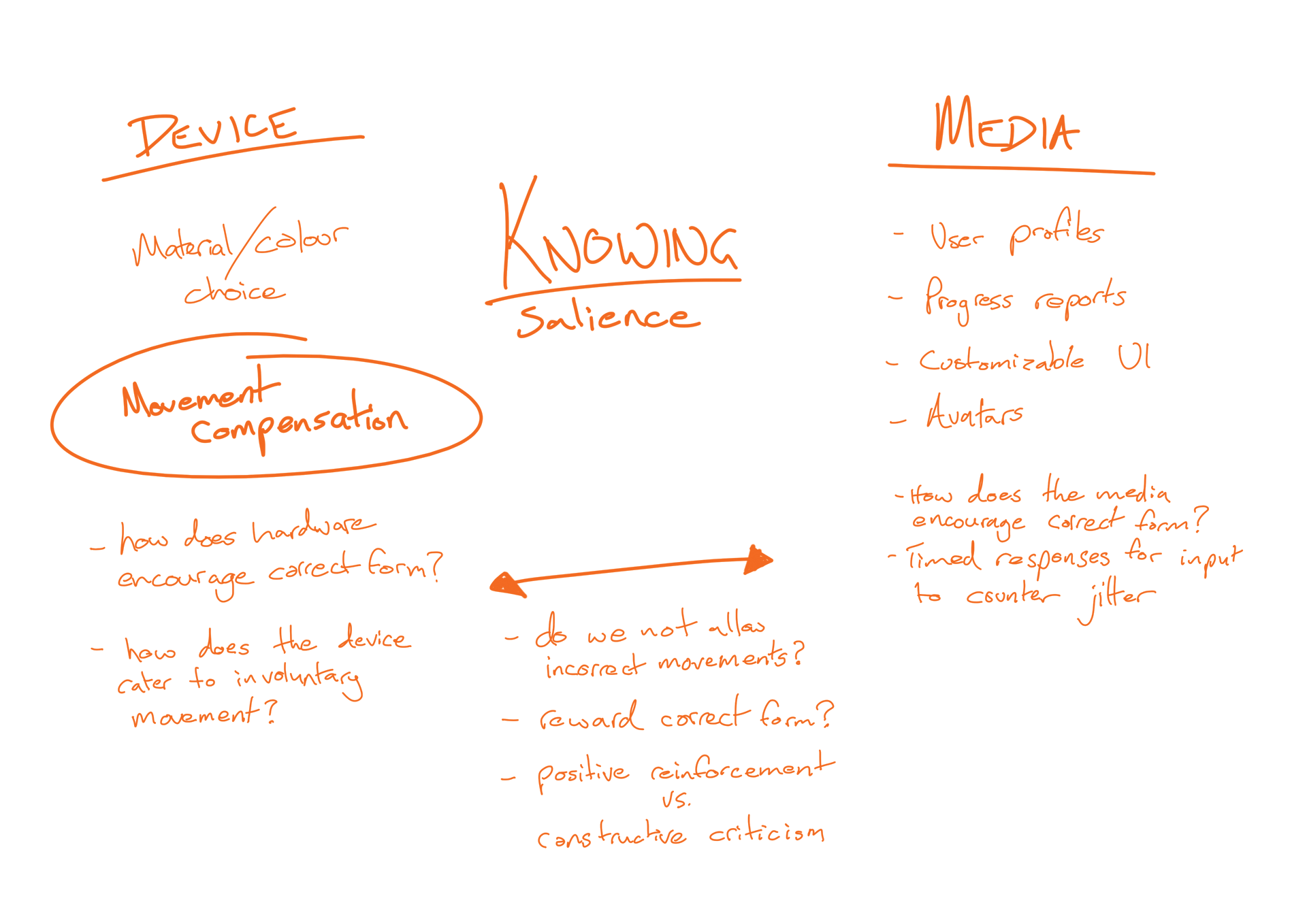 Figure 4.5 - Knowing