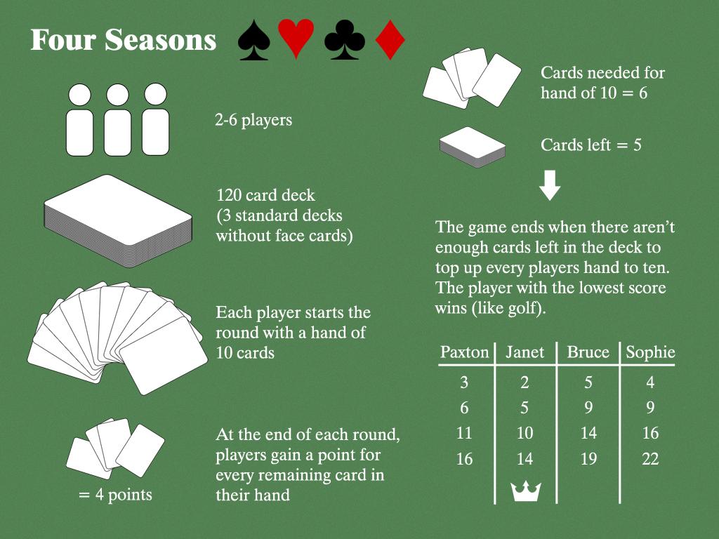 Figure 5.1 - Four Seasons