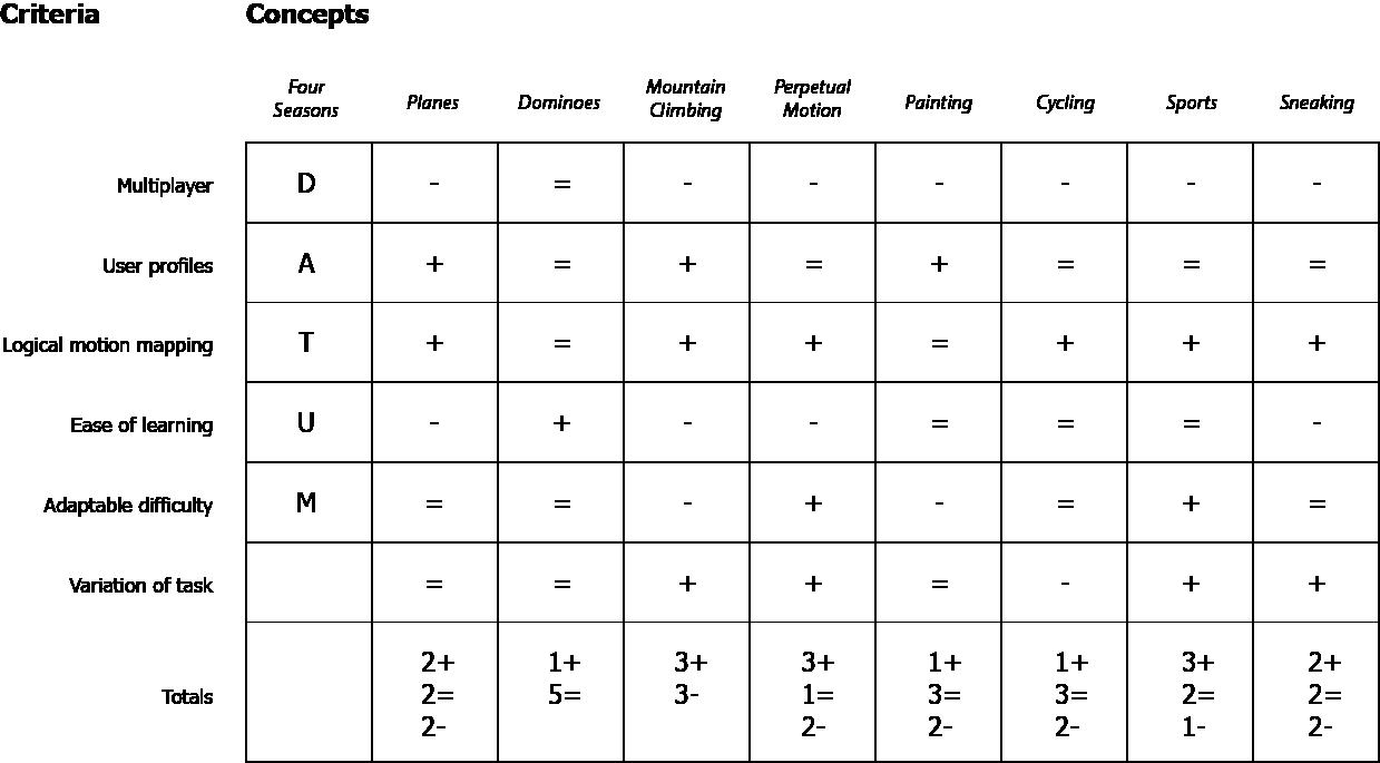 Figure 5.8 - First Iteration Matrix Evaluation