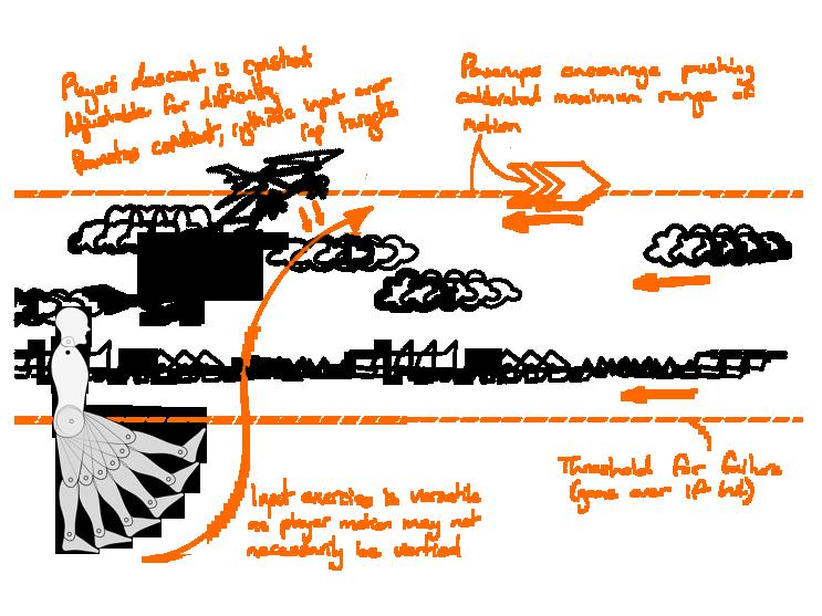 Figure 5.10 - Single Input