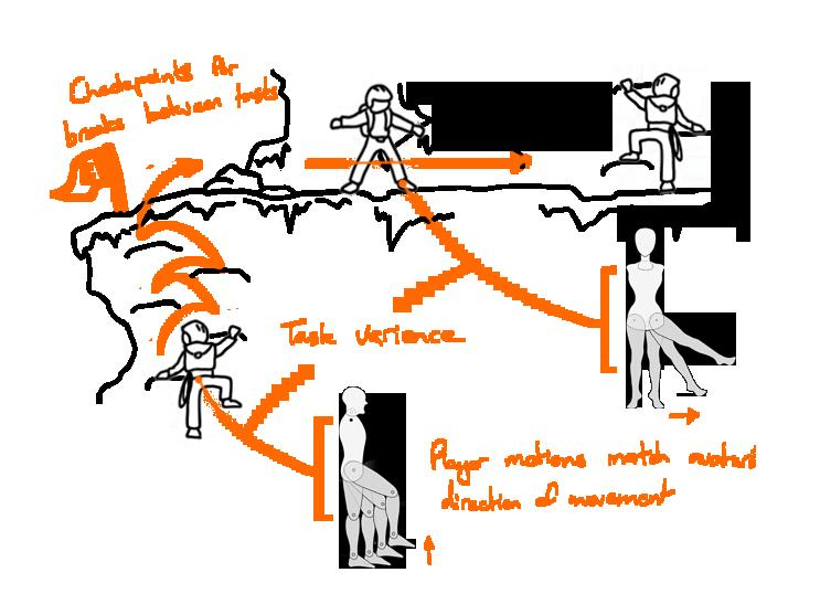 Figure 5.11 - Literal Motion