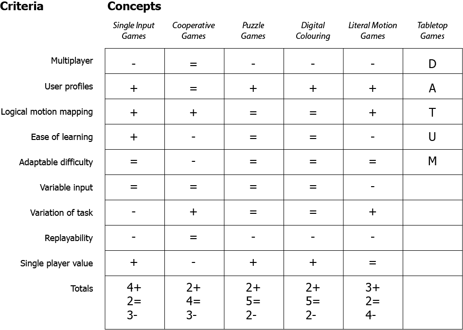 Figure 5.15 - Second Iteration matrix Evaluation