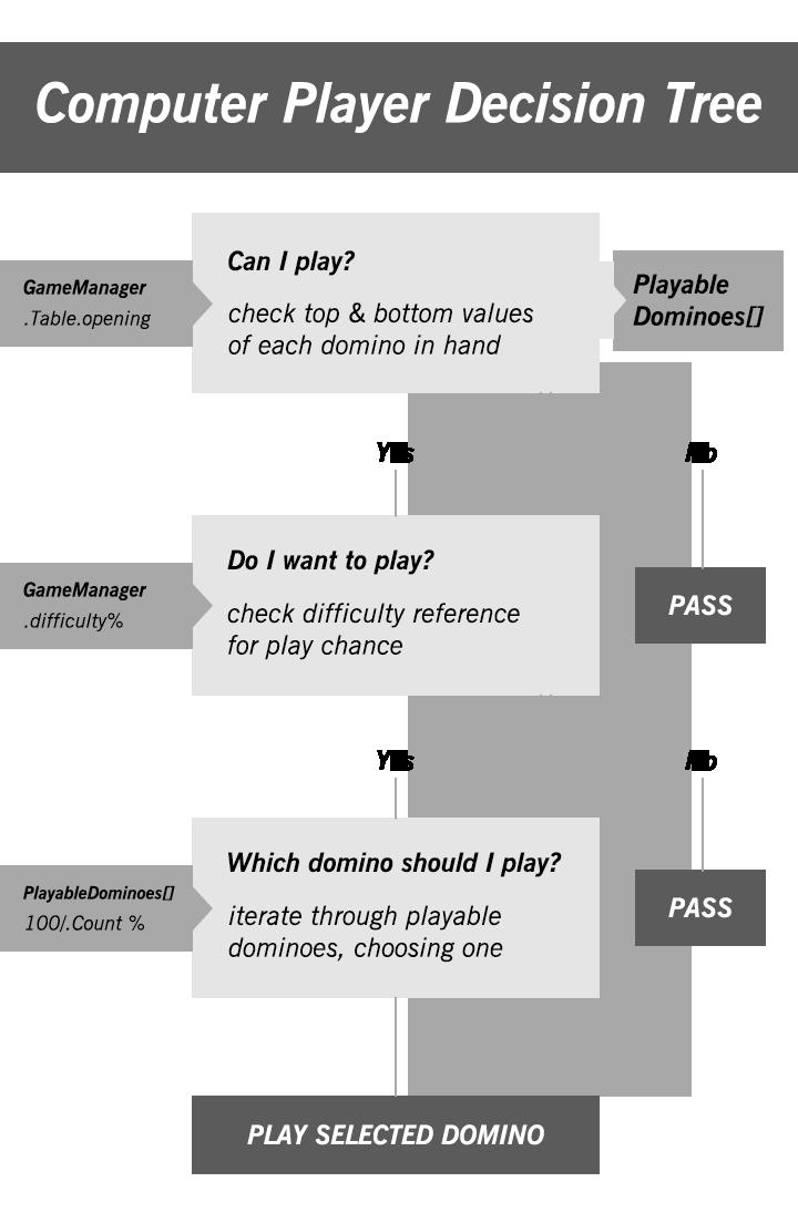 Figure 6.2 - Decision Tree