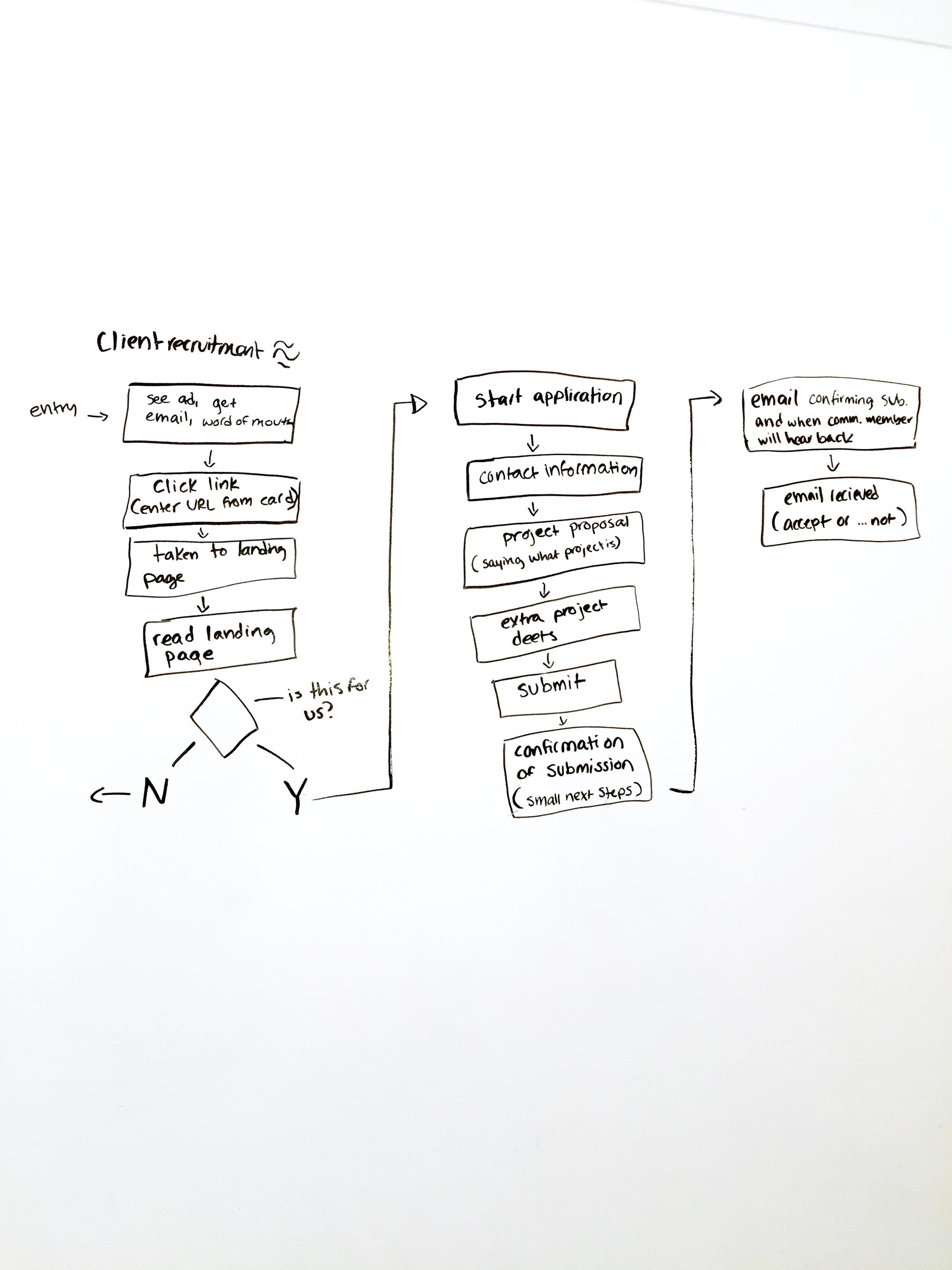 User Flow sketch for potential community partner
