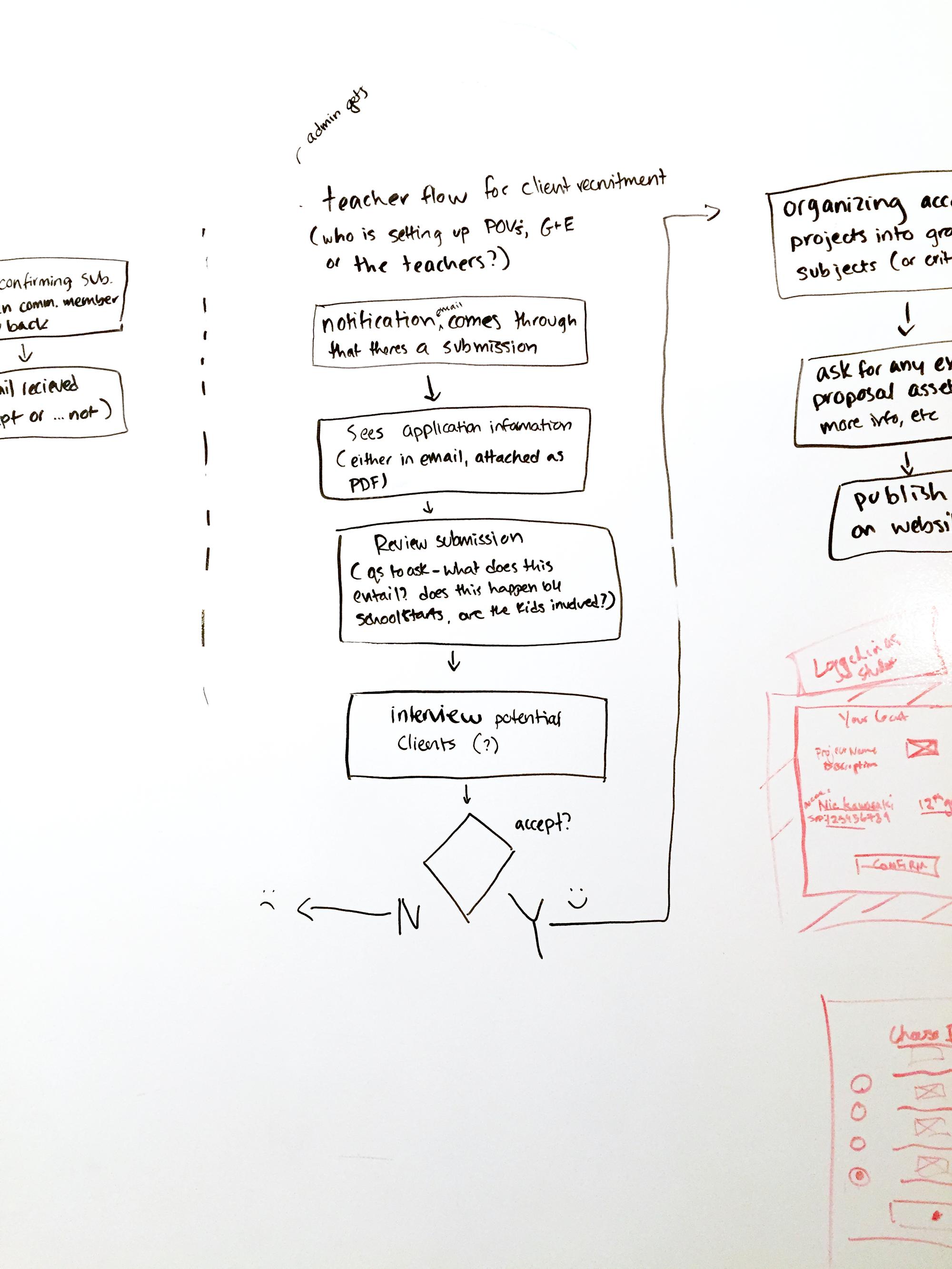 User flow sketch for PRIME School teacher