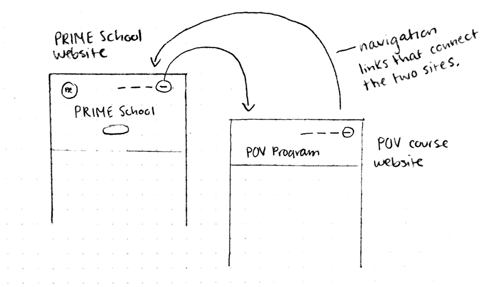 Diagram showing how the POV website connects to the current PRIME School website.