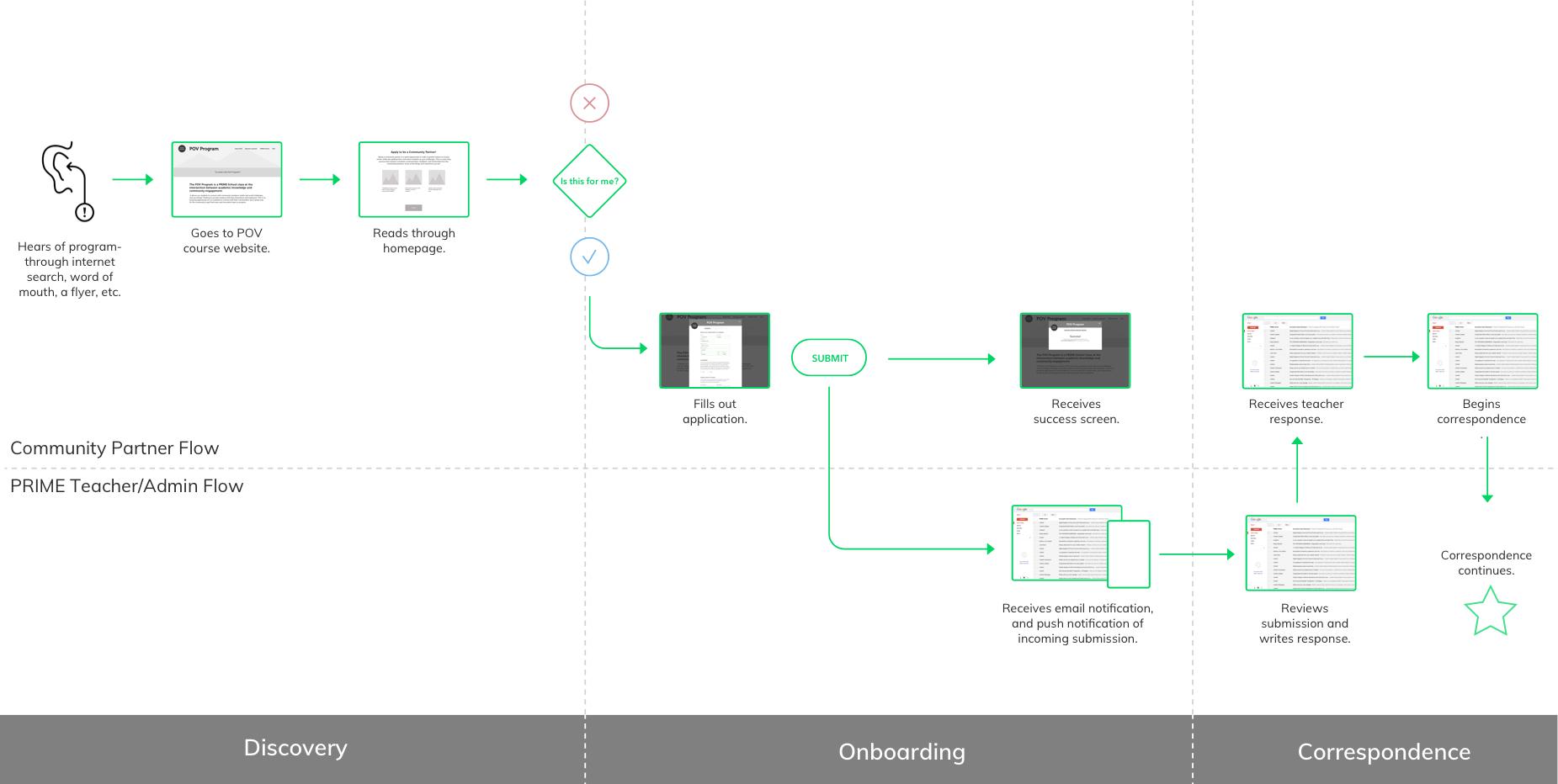 Refined wireflow diagram of onboarding process.