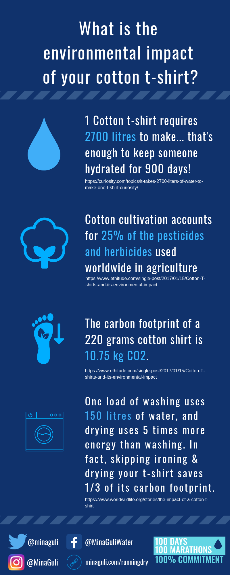 Environmental Impact Cotton Tshirt.png