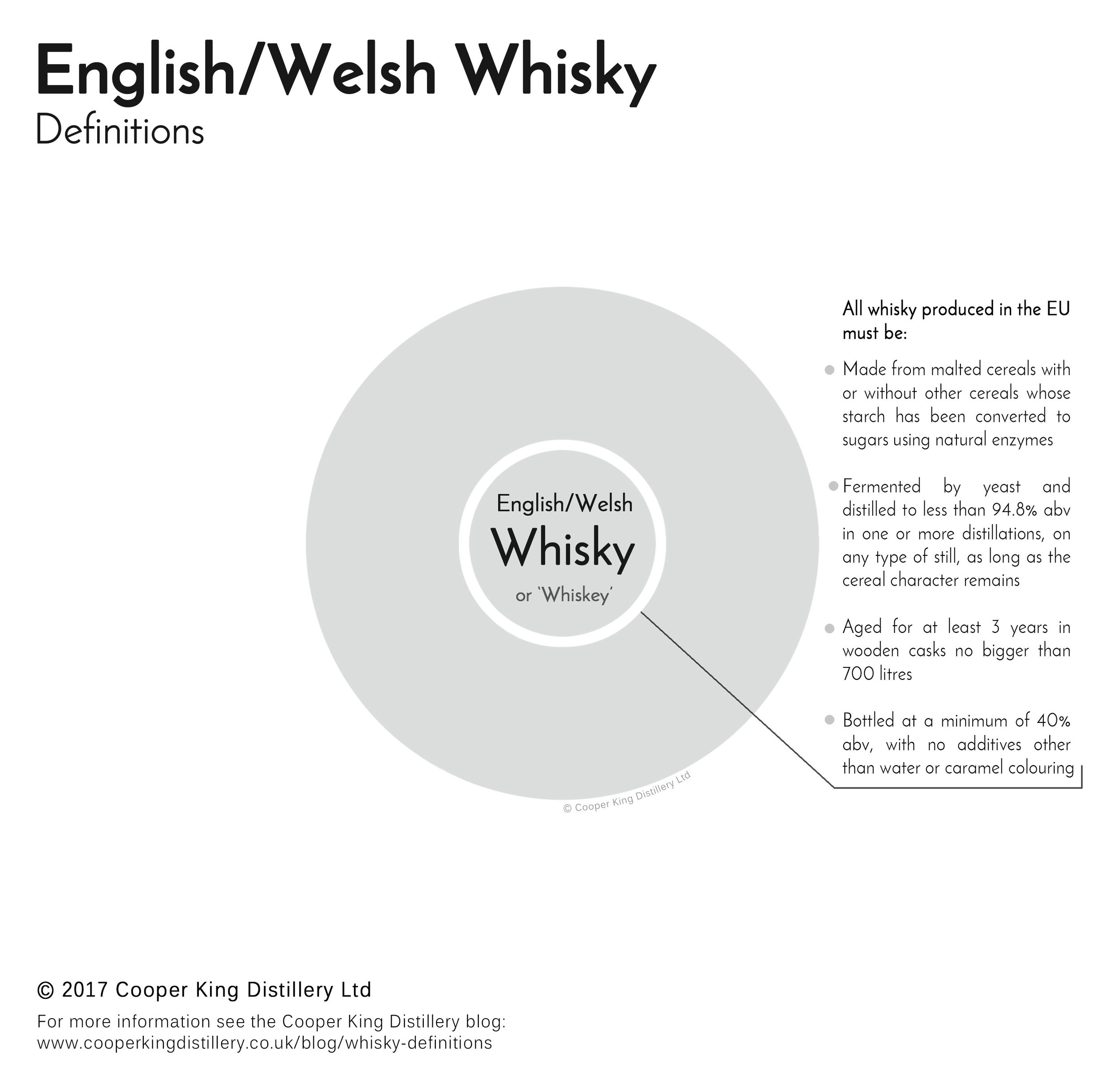 Click here for a full-sized image    of the   English/Welsh Whisky Definitions
