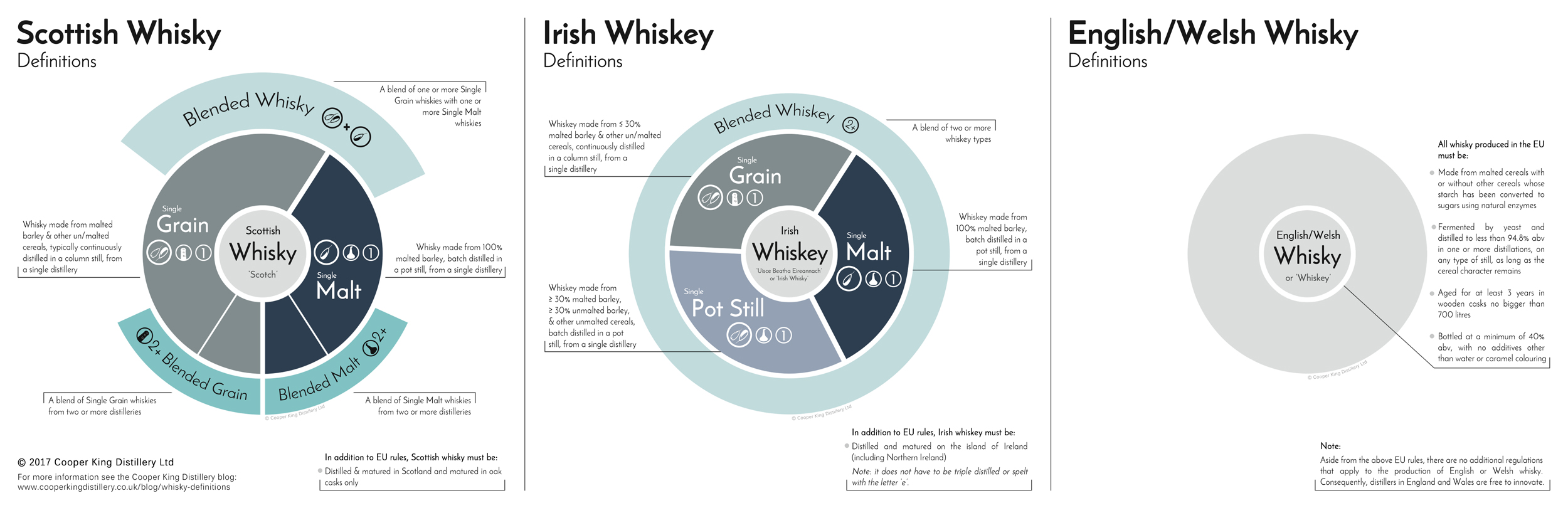 Click here for a full-sized image    of the complete whisky definitions trio