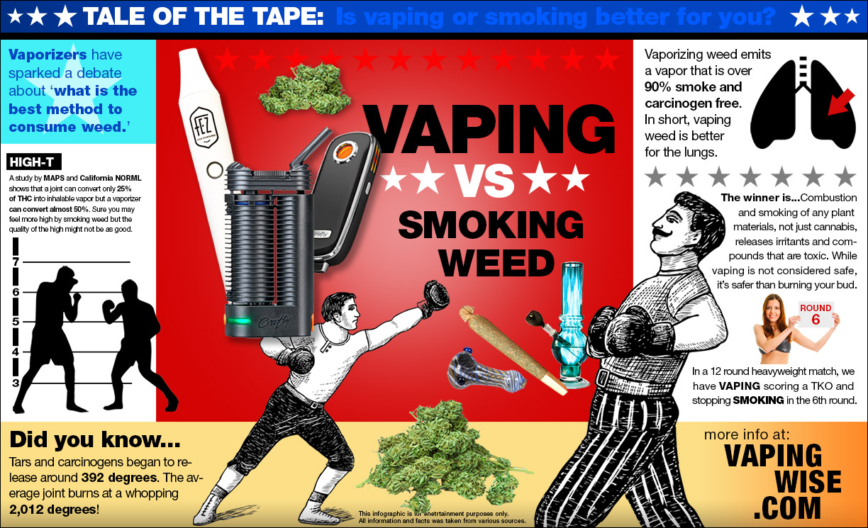 Vaping Vs Smoking Weed