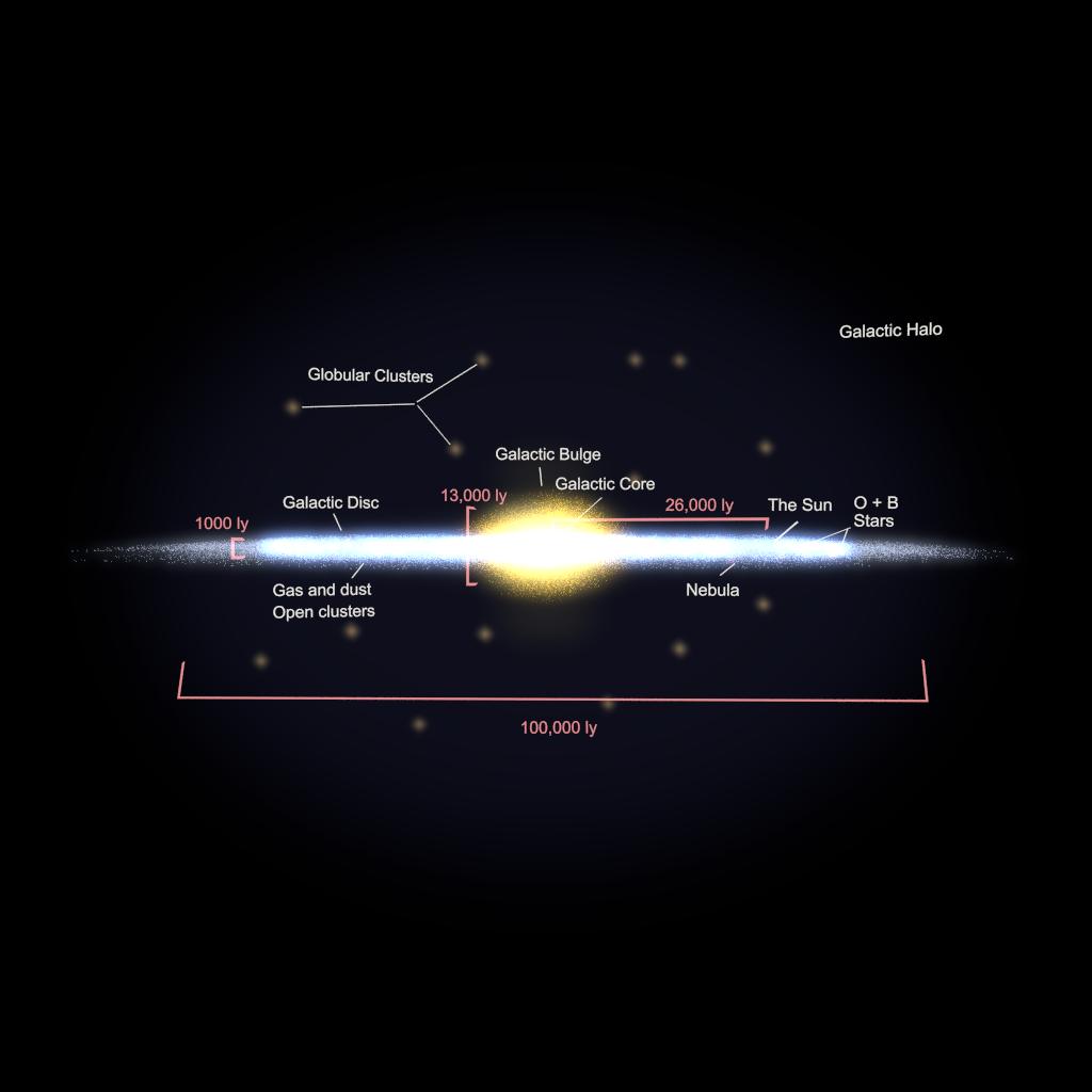 Galaxy Diagram