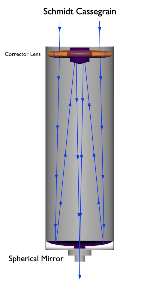 Schmidt Cassegrain Diagram