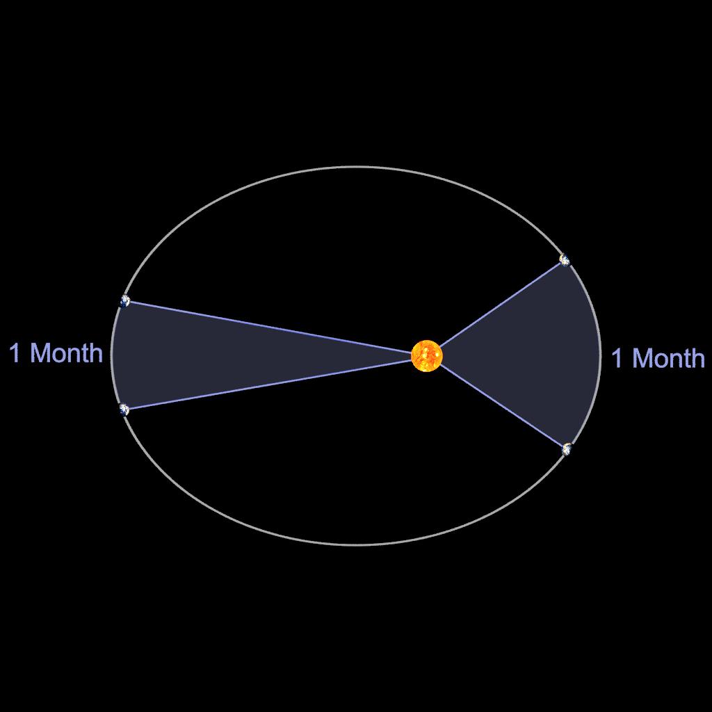 Kepler's 2nd Law