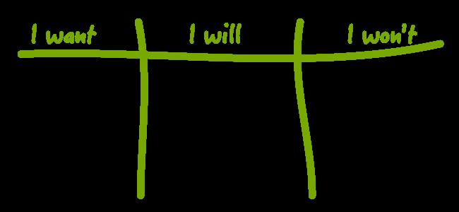I Want, I Will, I Won't Example