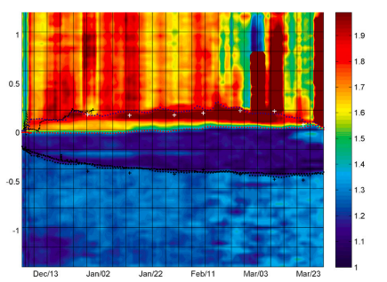 This figure is from the October 30 issue of the Journal of Atmospheric and Oceanic Technology.