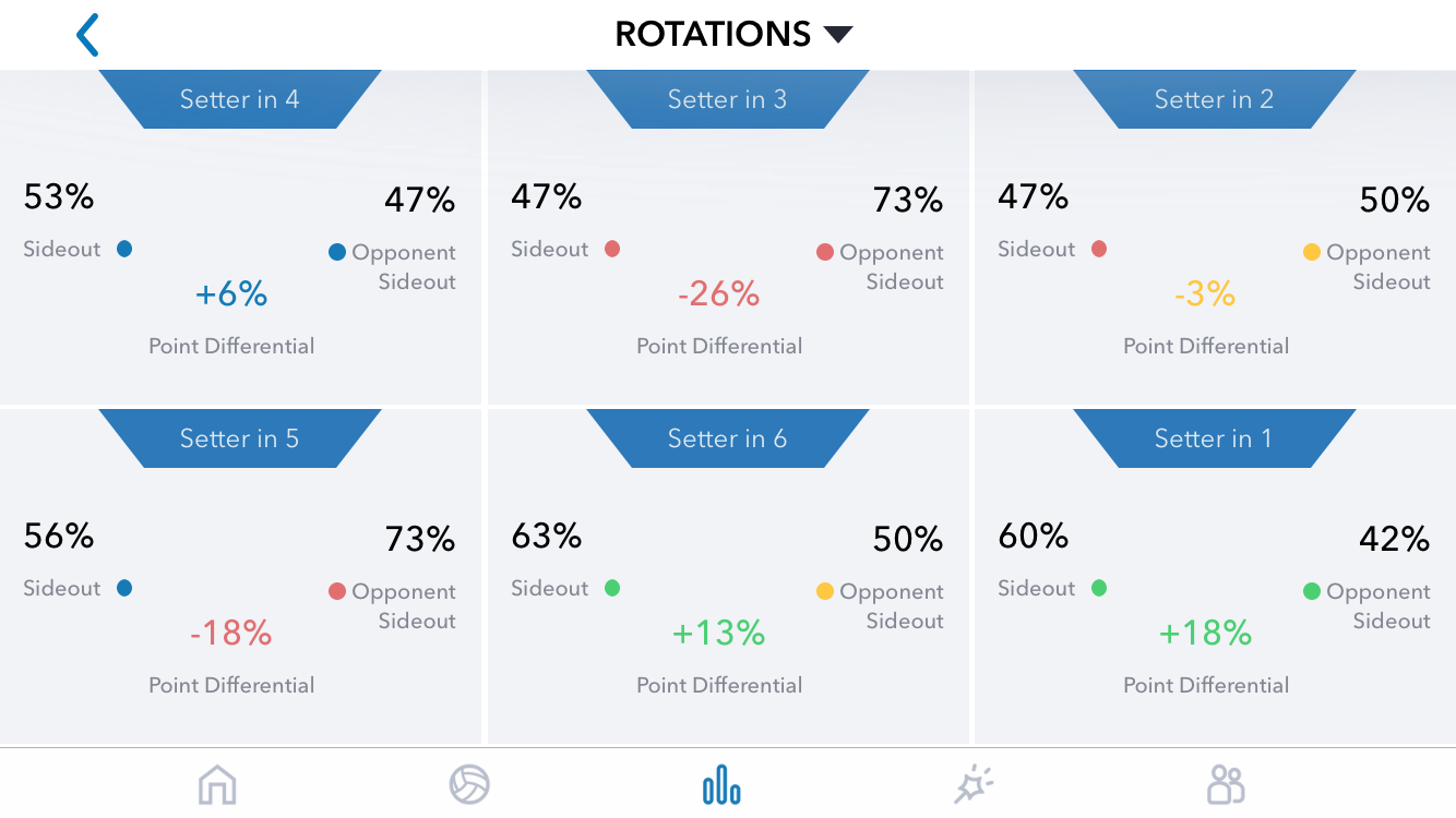 Illinois rotation screen. GMS Stats app.