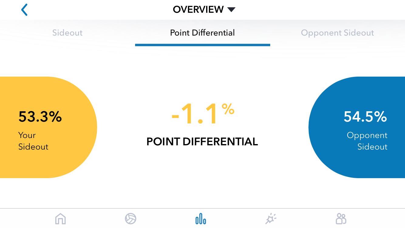 Nebraska Point Differential Screen; 2018 National Semifinal vs Illinois