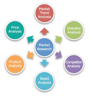 market reserch