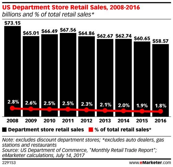 actus blog-departmentstore sales.jpg