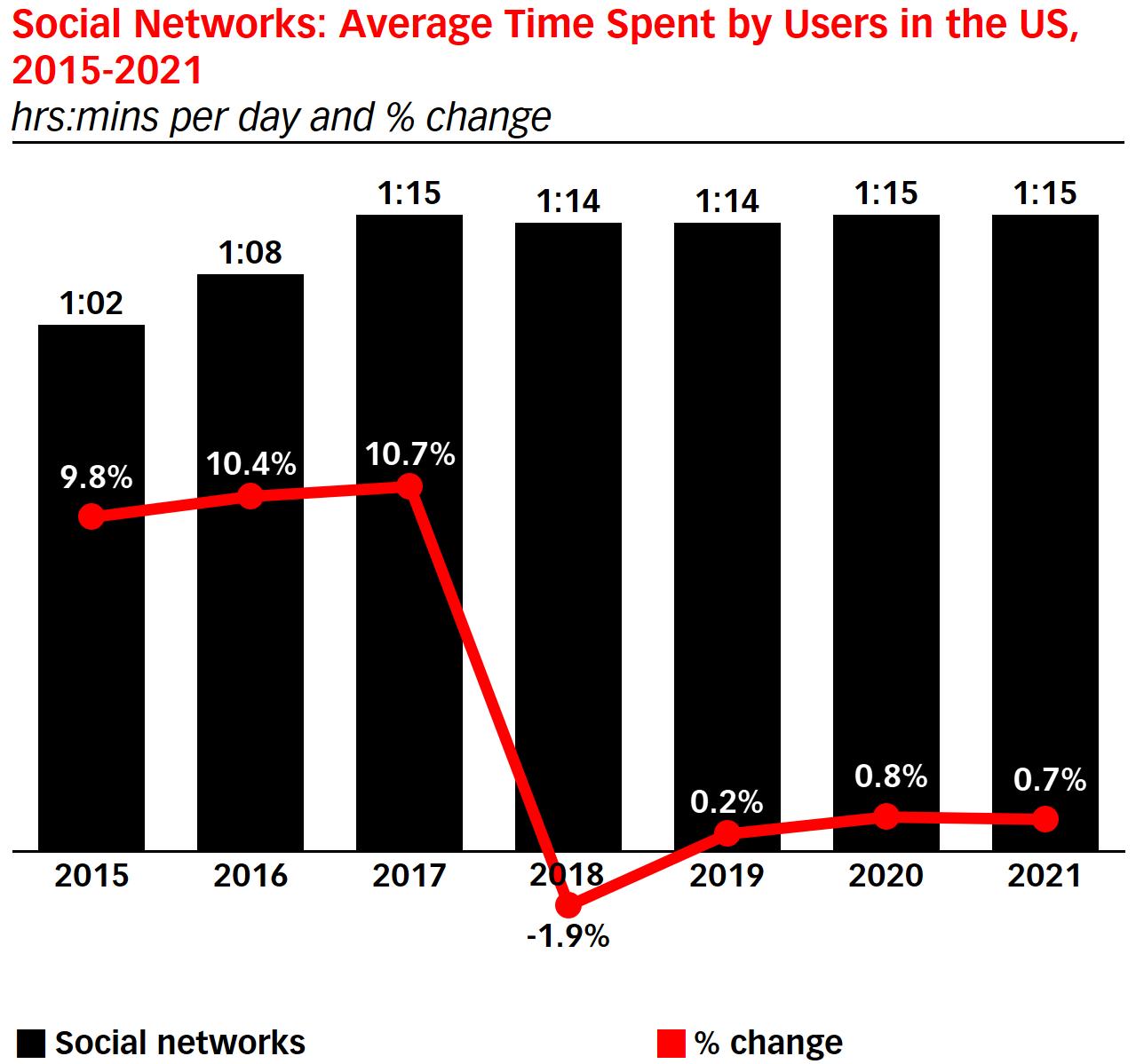 アメリカのユーザーが1日にソーシャルネットワークに費やす平均時間 2015-2021