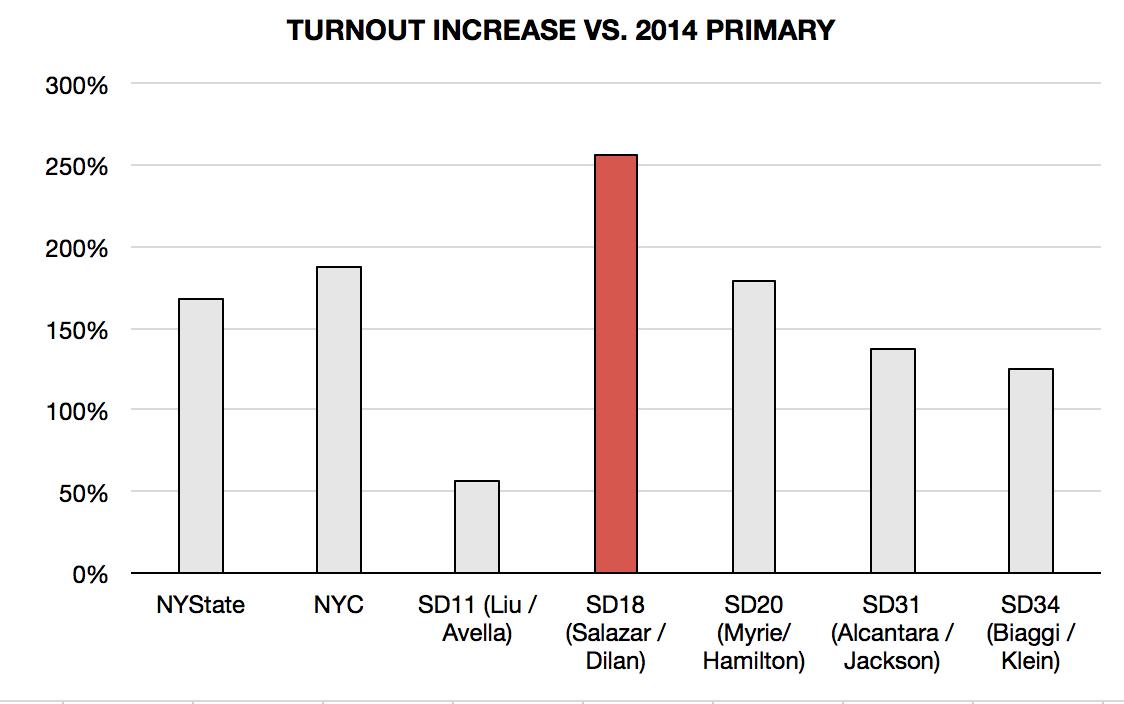 Democratic Primary Turnout 2018 vs 2014