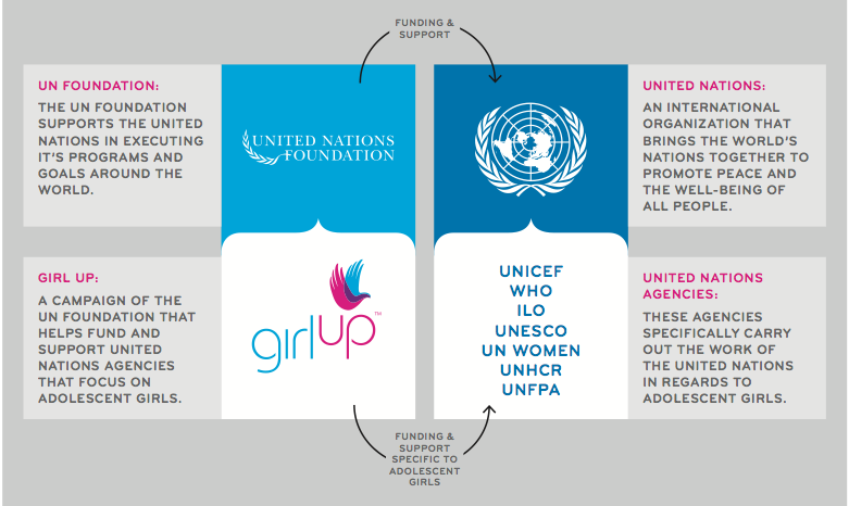 Girl Up works to support UN- affiliated organizations like these