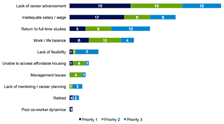 The leading causes of contact center agent attrition Source: Deloitte