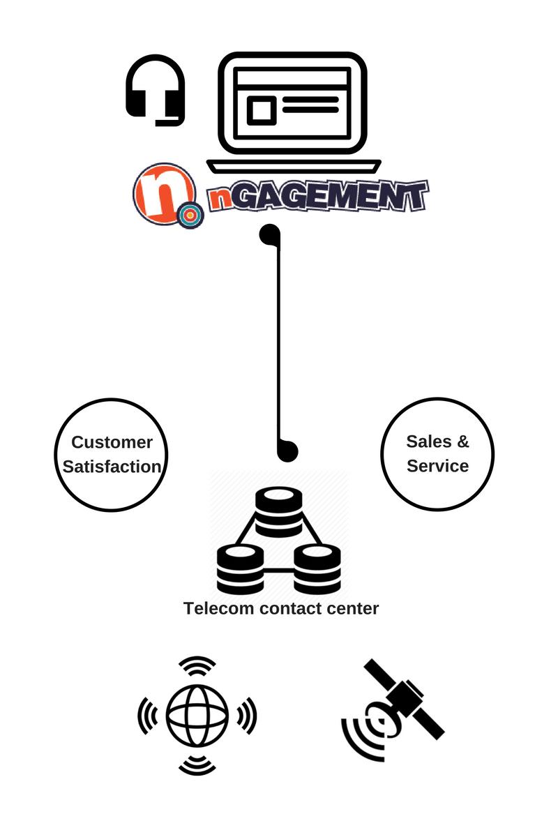 Telecom contact center solutions